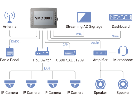 Mount Computer - VMC3001 Application Diagram