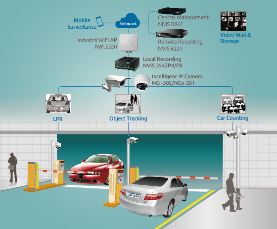 Car Parking Intelligent Digital Security