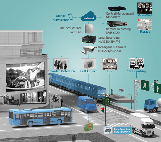 City Surveillance Intelligent Digital Security