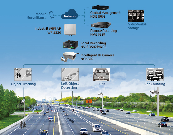 Highway Intelligent Digital Security