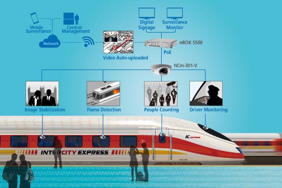 Train Intelligent Digital Security