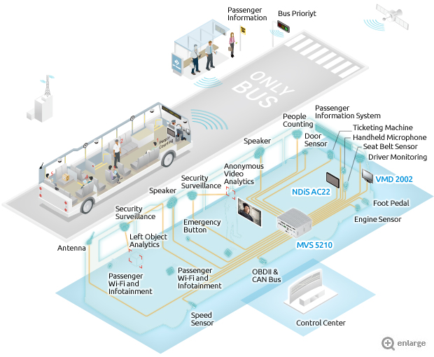 Intelligent eBus Provides Public Transport Convenience and Safety
