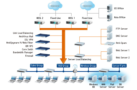 Network Security Appliance