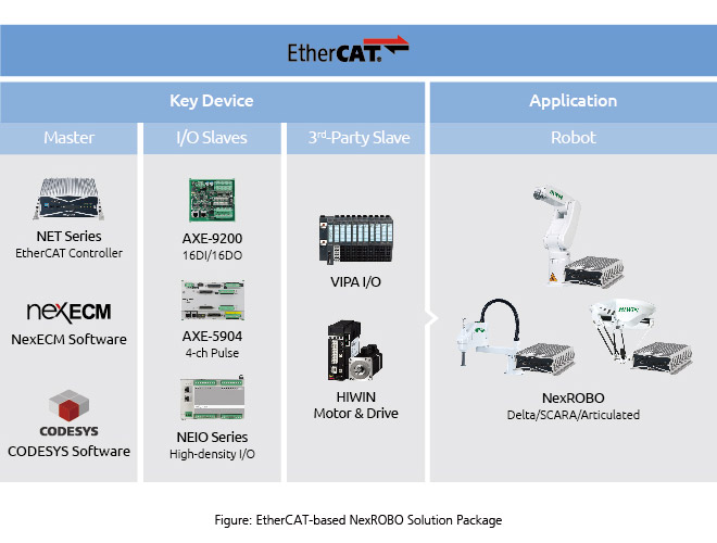 EtherCAT-based NexROBO Solution Package