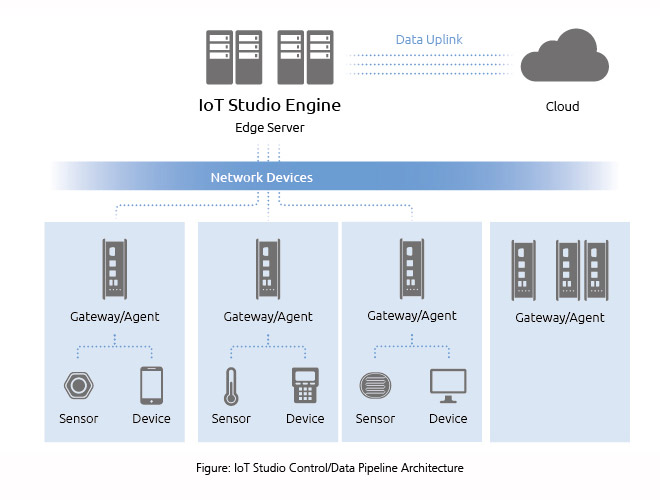 IoT Studio Control/Data Pipeline Architecture