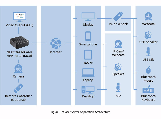 ToGazer Server Application Architecture