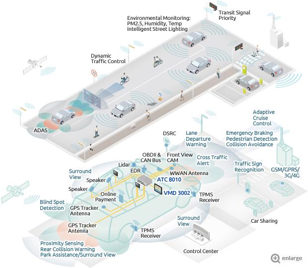 Autonomous Driving - Deep Learning Makes the Autonomous Car Perceptive and Practical