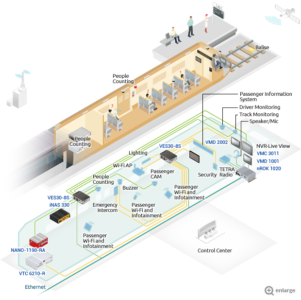 Smart Public Transit on Railways - Railway Telematics for Transport Security, Efficiency &Passenger Satisfaction