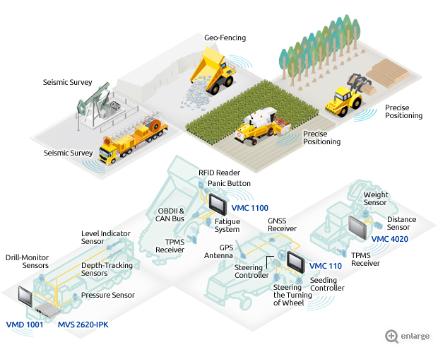 Raw Material Management - Born Tough to Increase Efficiency and Productivity