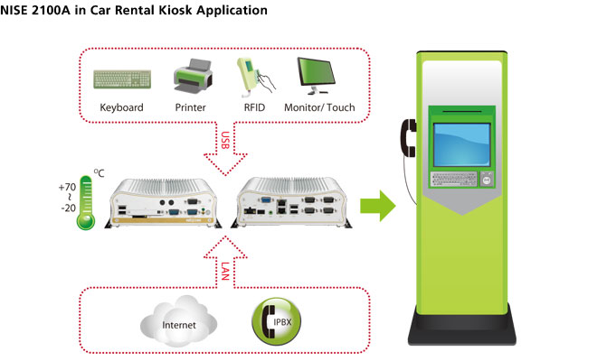 NISE 2100A in Car Rental Kiosk Application