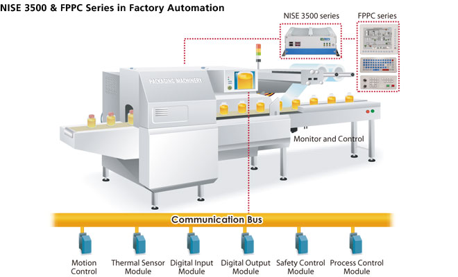NISE 3500 & FPPC Series in Factory Automation