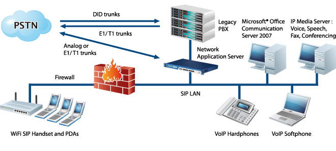 NCS-VoIP-Application Diagram