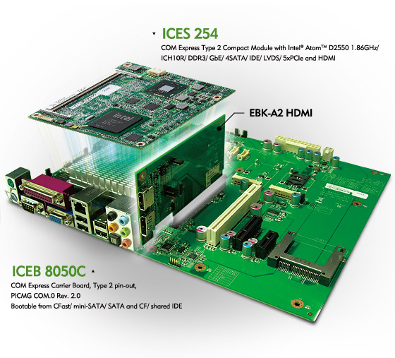 Type 2 COM Express Module Supports HDMI/ Display Port Interface