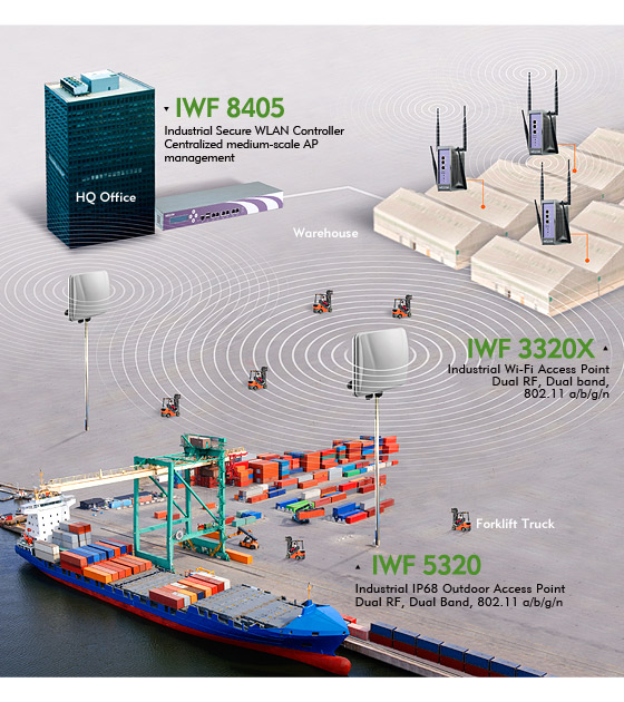 Setup Reliable and Secure Wireless Communication with NEXCOM Industrial Wi-Fi IWF Family