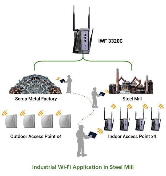 IWF 3320C Nimbly Adapts Small Industrial Wi-Fi Networks to Dynamic Needs