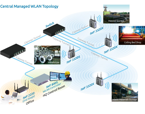 Central Managed WLAN Topology