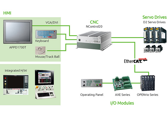 EtherCAT CNC Controller NControl20 Helps Developers Flex Design Muscles