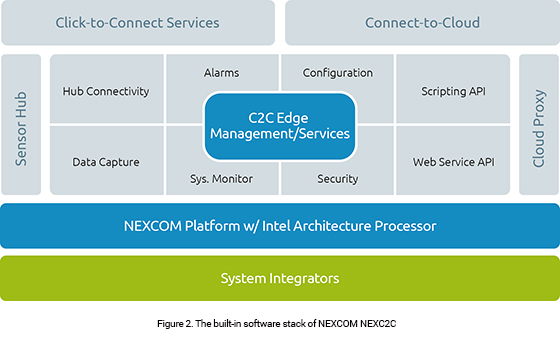 NEXCOM NEXC2C and IoT Studio