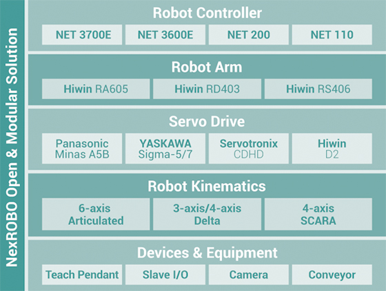 Modular EtherCAT Robotic Solution Kicks R&D in High Gear to Fuel Robot Boom