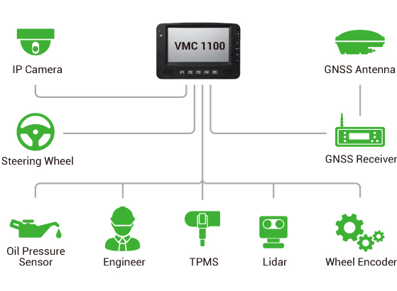 Vehicle Mount Computer - VMC 1100 Application Diagram
