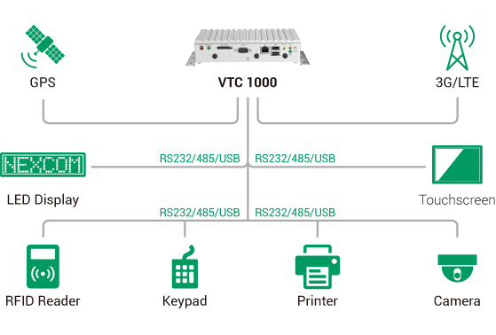 In-Vehicle Computer - VTC 1000 Application Diagram