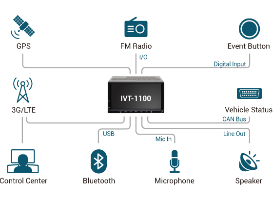 In-Vehicle Computer - IVT-1100 Application Diagram