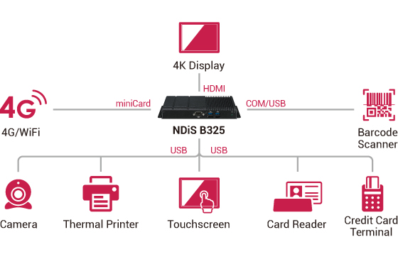 Digital Signage Player - NDiS B325 Application Diagram