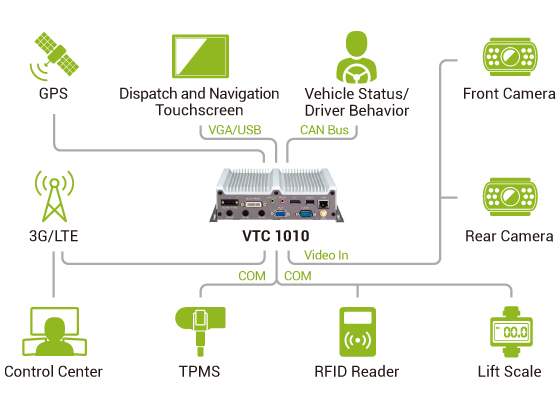 In-Vehicle Computer - VTC 1010 Application Diagram