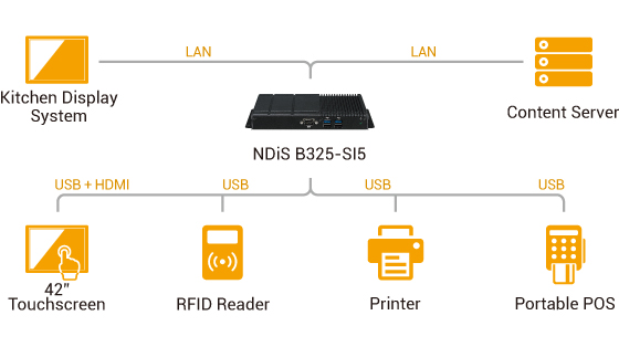 Digital Signage Player - NDiS B325-SI5 Application Diagram