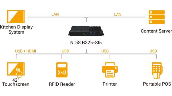 Digital Signage Player - NDiS B325-SI5 Application Diagram