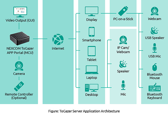 Figure: ToGazer Server Application Architecture
