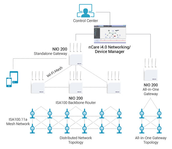 ISA100.11a Gateways and Backbone Routers Construct Hybrid Mesh for Distributed WSN
