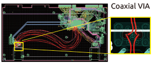 Ultra High-Speed Signal Design, its Innovation and Application to High-end Network Platforms