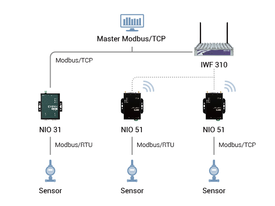 The NIO31 is the Gateway to Both Serial and Modbus Data Support