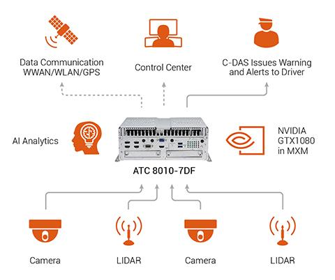 Light Rail Connected Driver Advisory System (C-DAS)