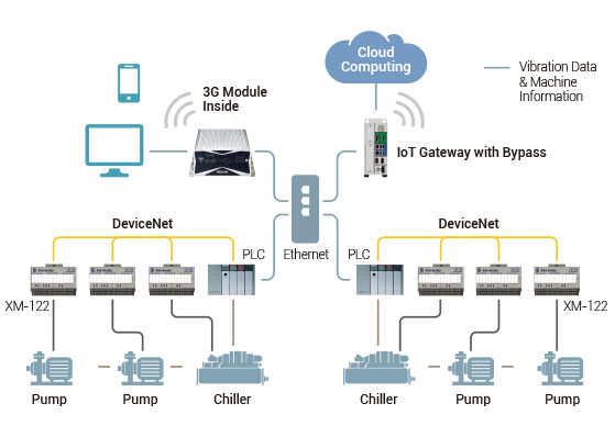 Figure 1. An IoT gateway with bypass mechanism