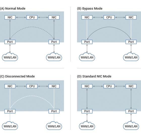 Figure 2. NEXCOM bypass' four modes