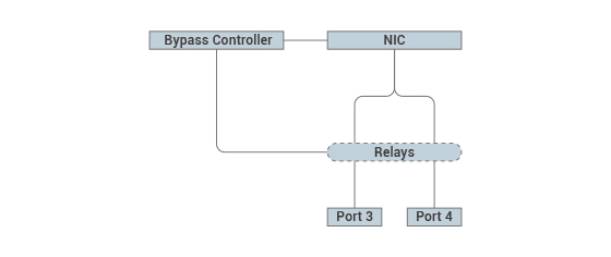Figure 5. NEXCOM bypass block diagram
