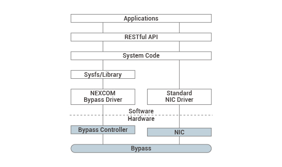 Figure 7. Software stack