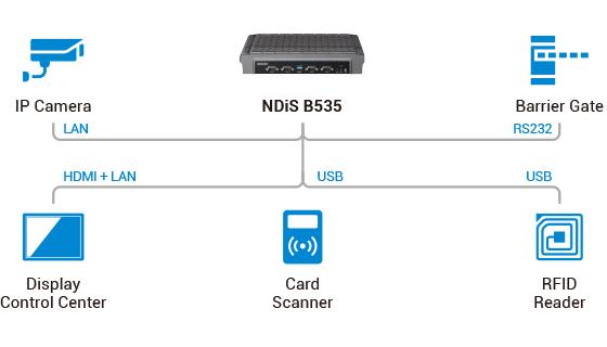 Digital Signage Player - NDiS B535 Application Diagram