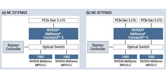 Figure 4. NEXCOM 100G Ethernet bypass block diagram
