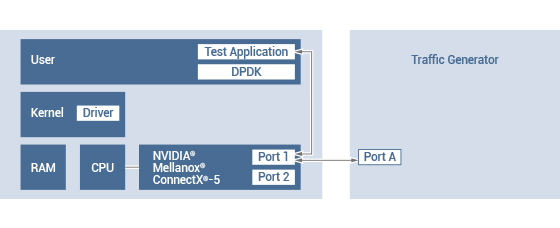 Figure 5. 100G bypass LAN module performance testing topology