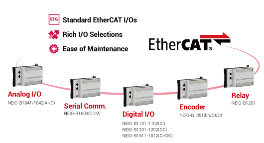 NEIO Series: EtherCAT I/O Modules That Simplify Factory Automation